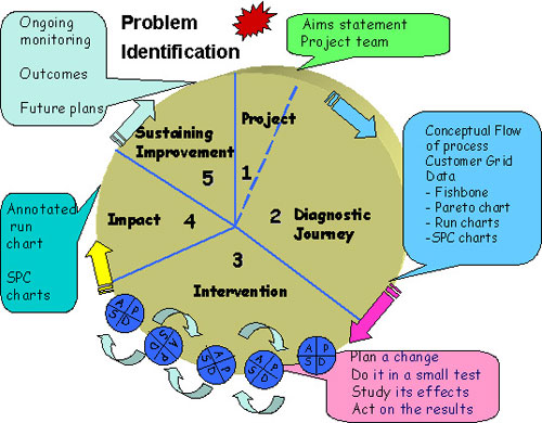 Basic principles of Clinical Practice diagram