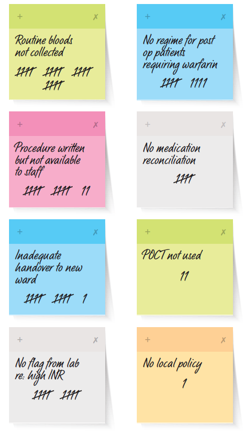 Figure 1: Multi & Weighted Voting on sticky notes