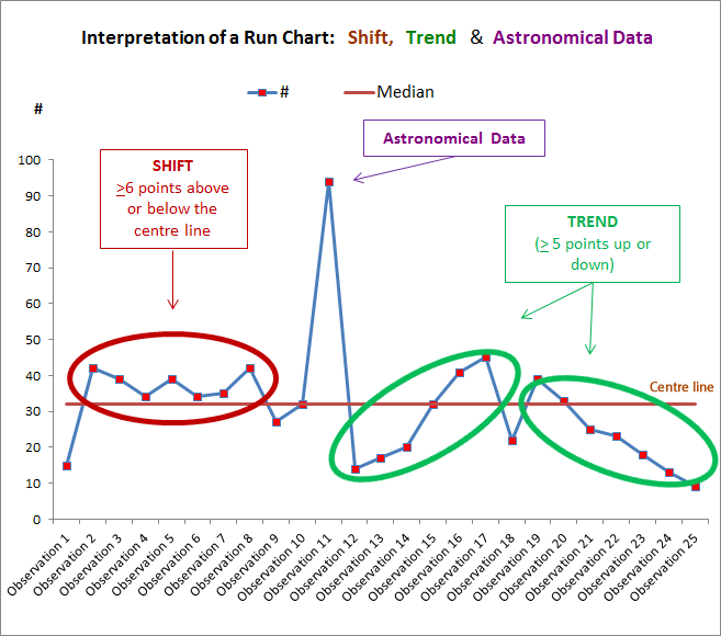 Figure 2: How to interpret a Run Chart: Shifts, Trends & Astronomical Data Points