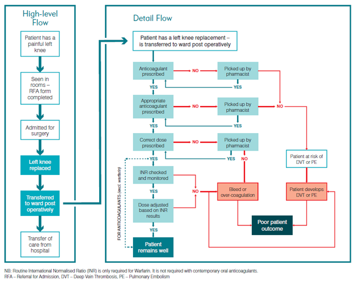 Clinical Excellence Commission - Flow Charts