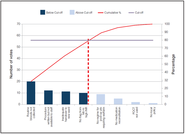 "Figure 2: Pareto Chart – Voting from team on ""Reasons patients' not prescribed correct anticoagulant dose"