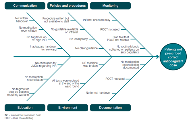 Figure 1: Example of a Cause & Effect Diagram Reasons why patients are not on a standardised anticoagulation pathway